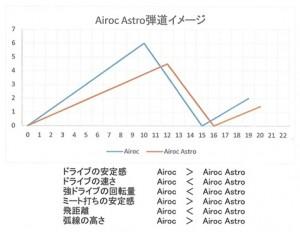 エアロックアストロ弾道イメージ